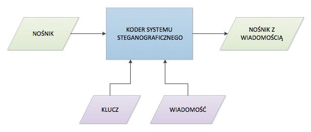 system steganograficzny