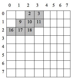Możliwe pozycje współczynników w bloku
